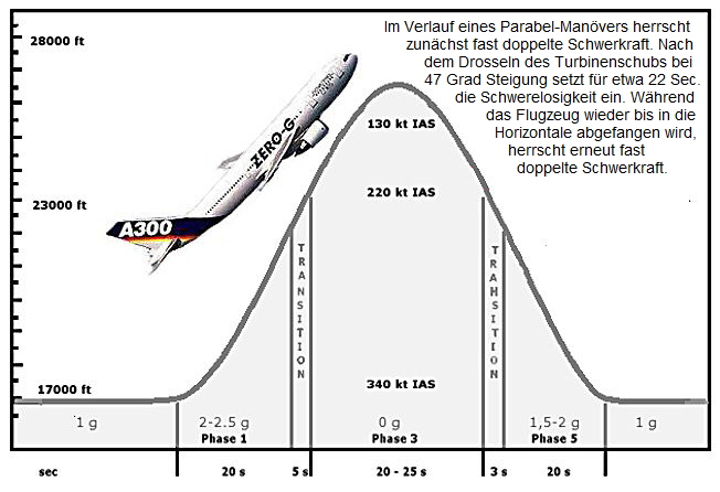 Parabolic_flight